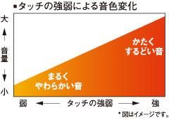 タッチの強弱による音色変化を表した図