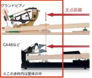 カワイ電子ピアノの鍵盤の支点距離解説