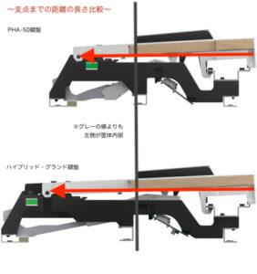 鍵盤の支点距離を比較した図